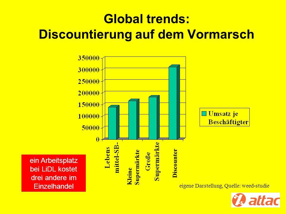 Global trends: Discountierung auf dem Vormarsch