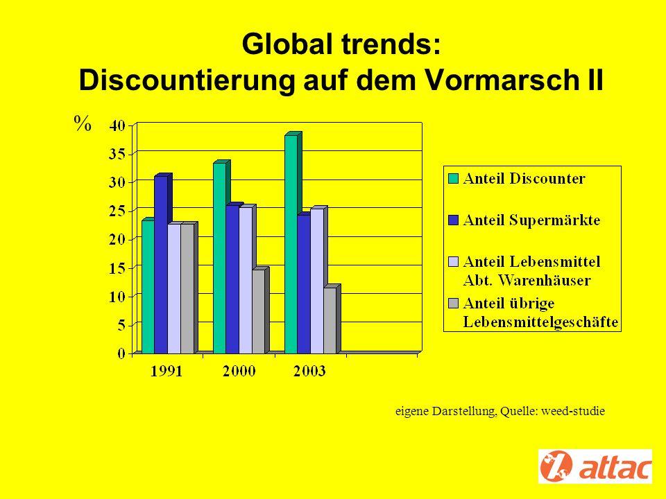 Global trends: Discountierung auf dem Vormarsch II
