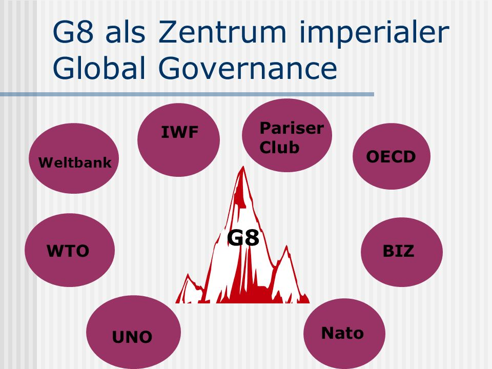 G8 als Zentrum imperialer Global Governance