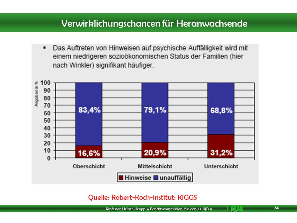 Quelle: Robert-Koch-Institut: KIGGS
