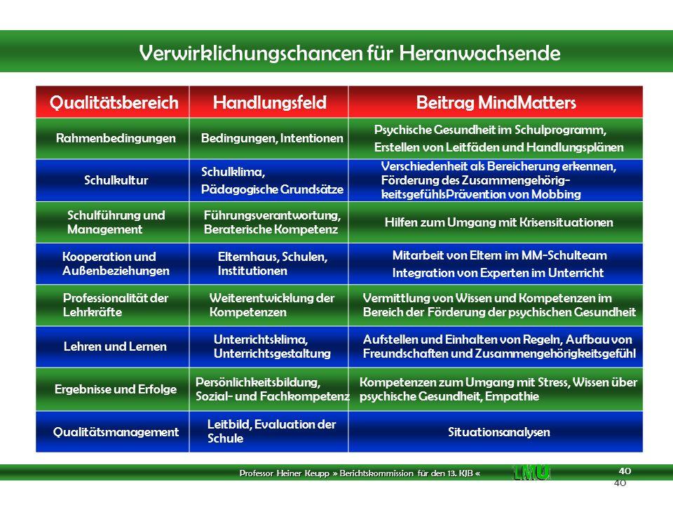Qualitätsbereich Handlungsfeld Beitrag MindMatters Rahmenbedingungen
