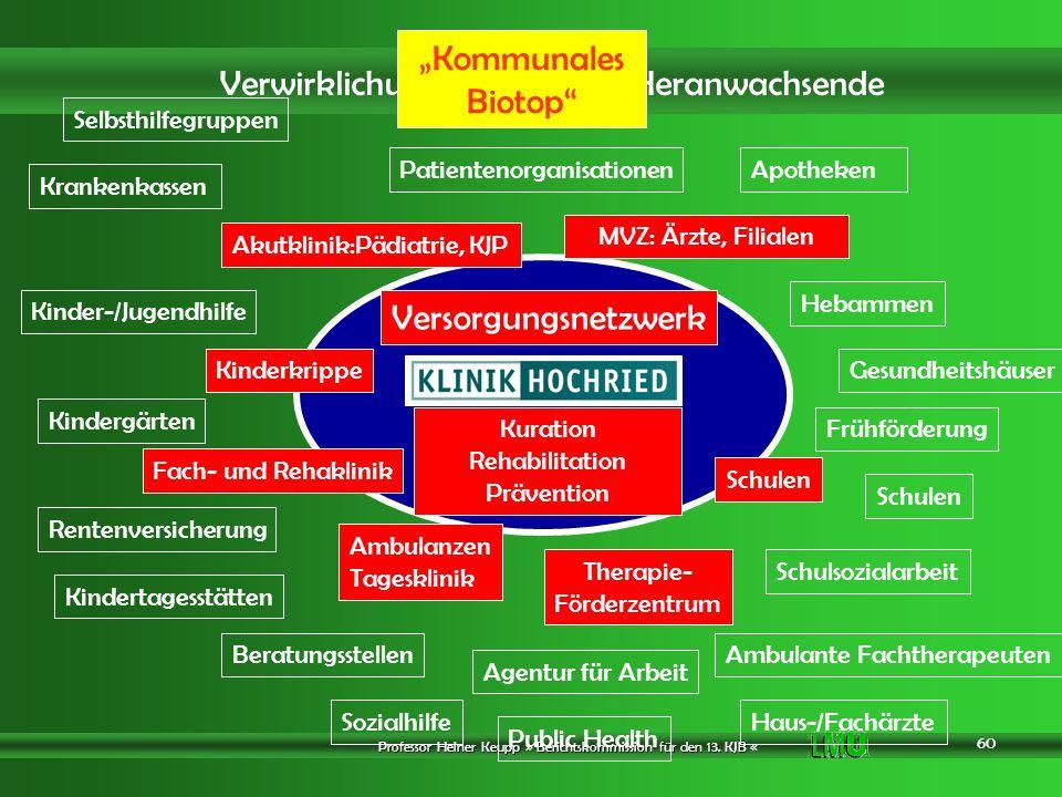 """""""Kommunales Biotop Versorgungsnetzwerk Selbsthilfegruppen"""