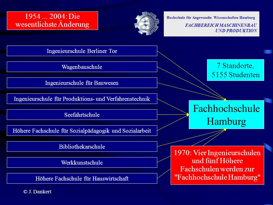 Fachhochschule Hamburg