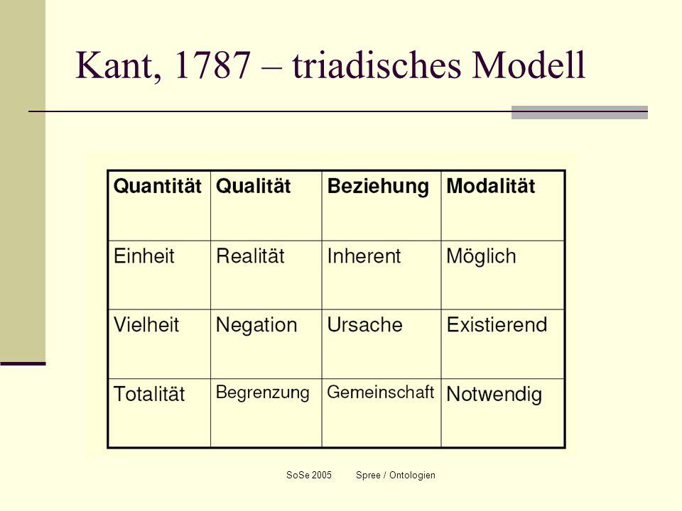 Kant, 1787 – triadisches Modell