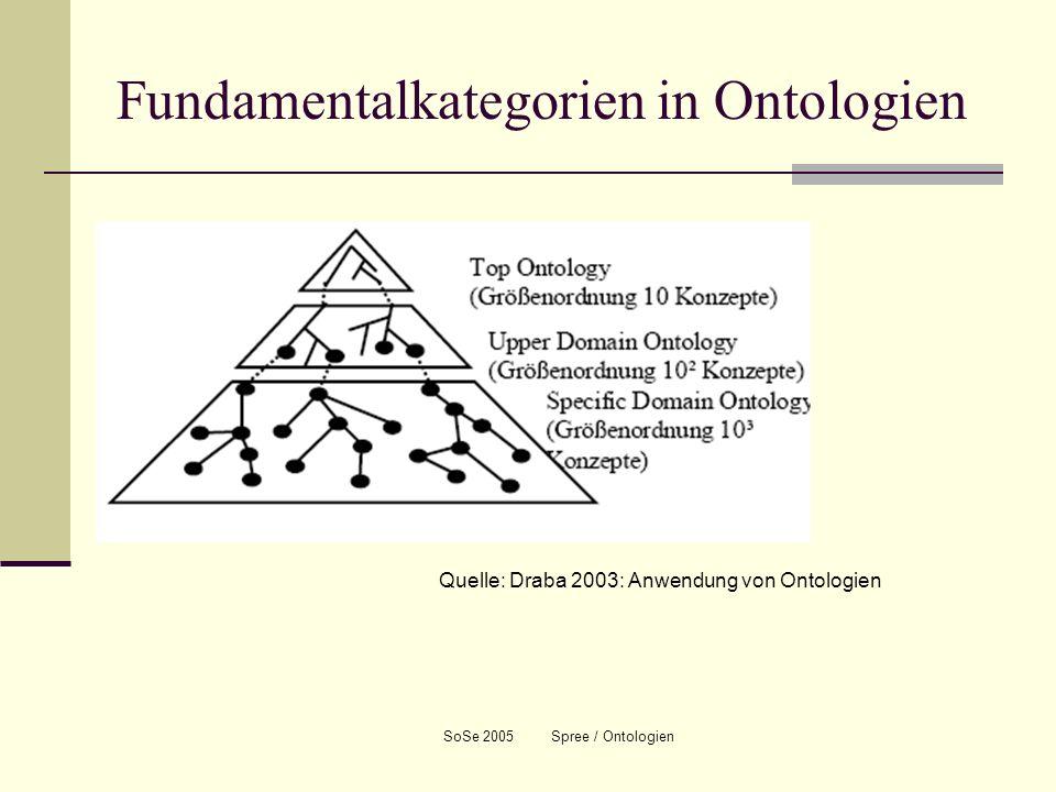 Fundamentalkategorien in Ontologien