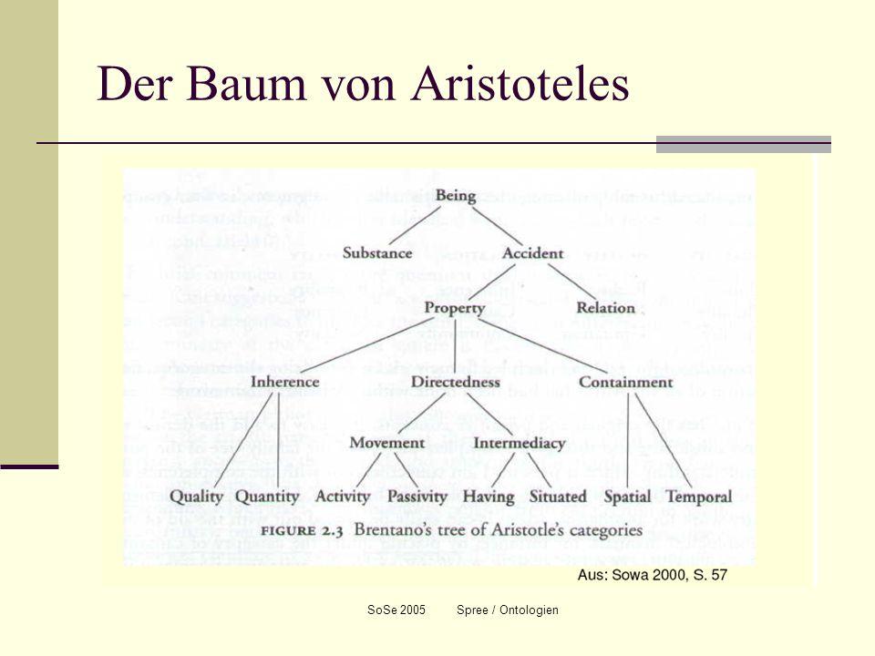 Der Baum von Aristoteles