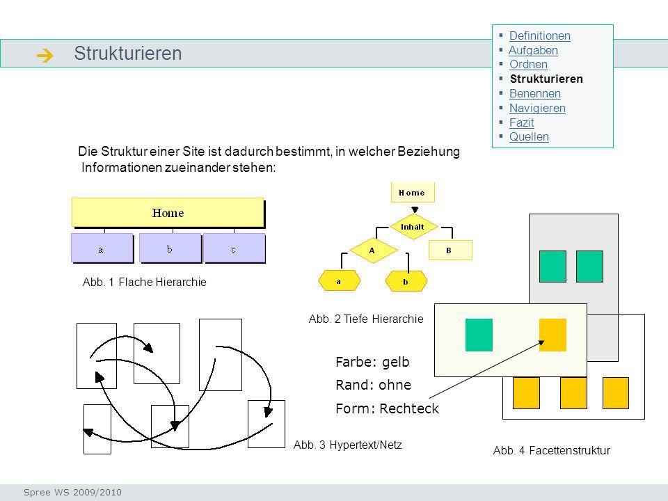 Definitionen Aufgaben. Ordnen. Strukturieren. Benennen. Navigieren. Fazit. Quellen.  Strukturieren.