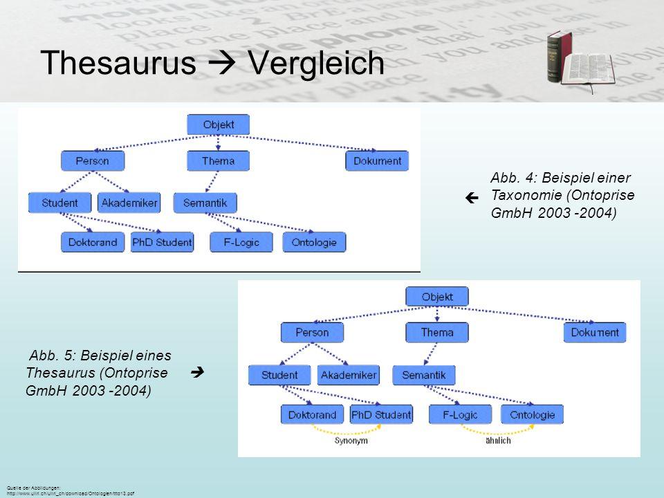 Thesaurus  VergleichAbb. 4: Beispiel einer Taxonomie (Ontoprise GmbH 2003 -2004)