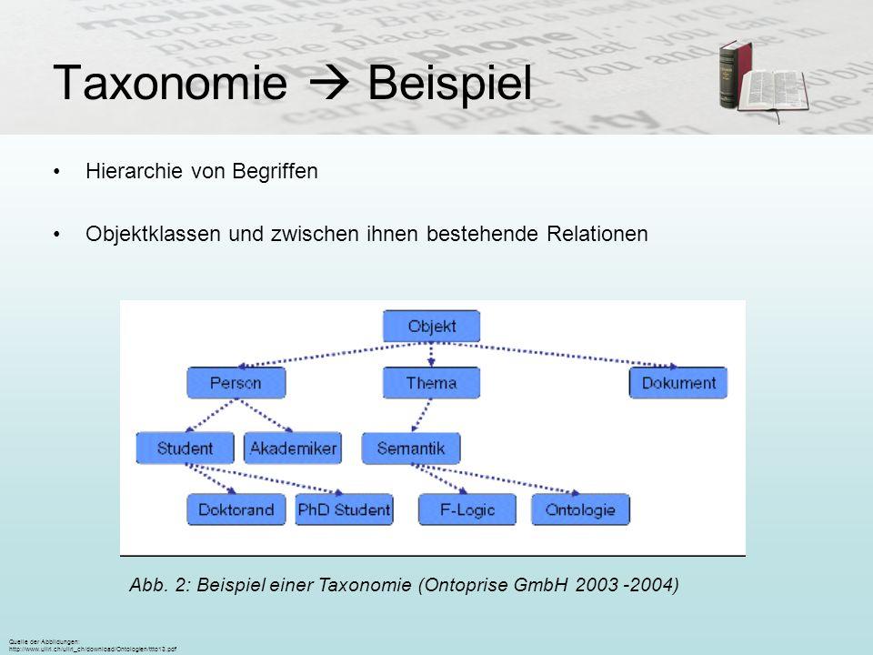 Taxonomie  BeispielHierarchie von Begriffen. Objektklassen und zwischen ihnen bestehende Relationen.