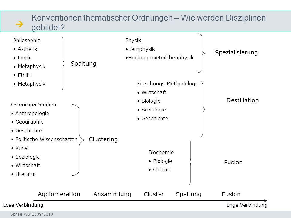  Konventionen thematischer Ordnungen – Wie werden Disziplinen gebildet Philosophie. Ästhetik. Logik.