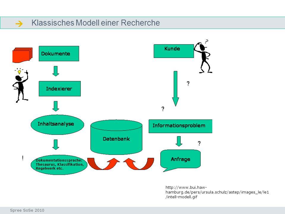  Klassisches Modell einer Recherche