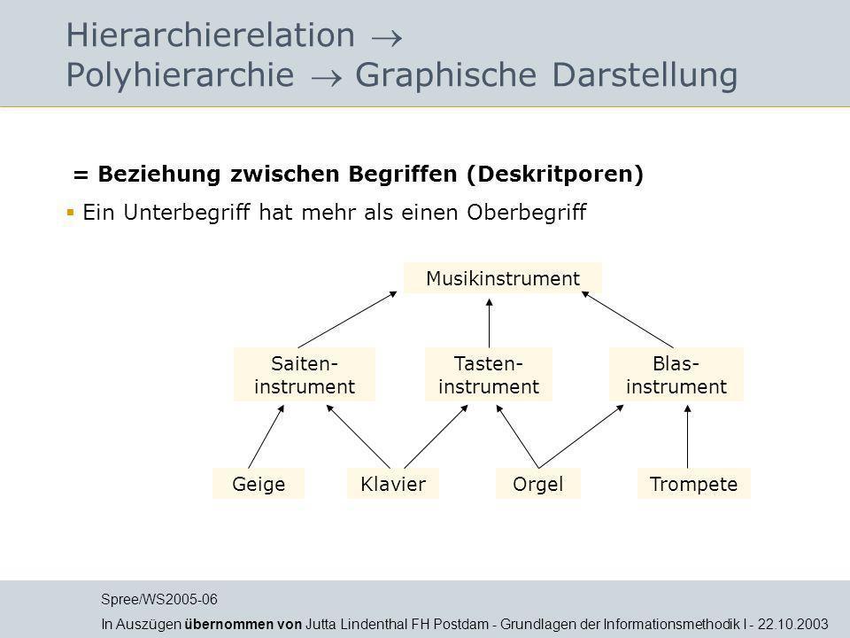 Hierarchierelation  Polyhierarchie  Graphische Darstellung