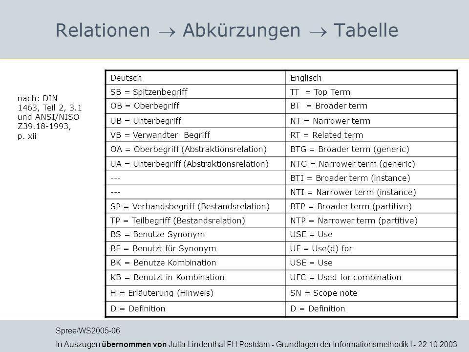 Relationen  Abkürzungen  Tabelle