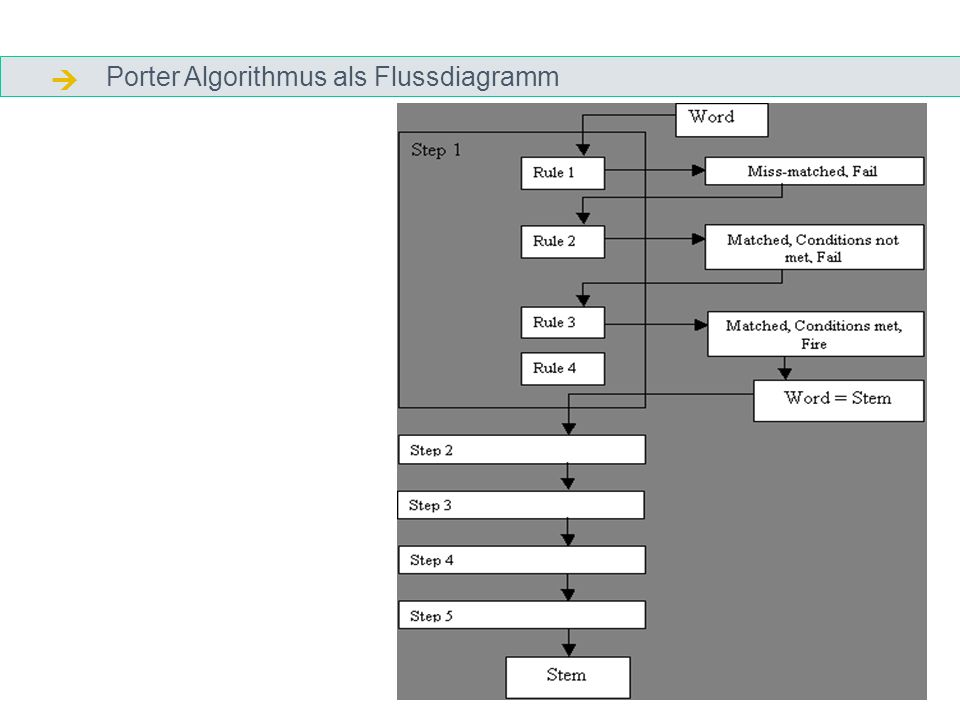  Porter Algorithmus als Flussdiagramm