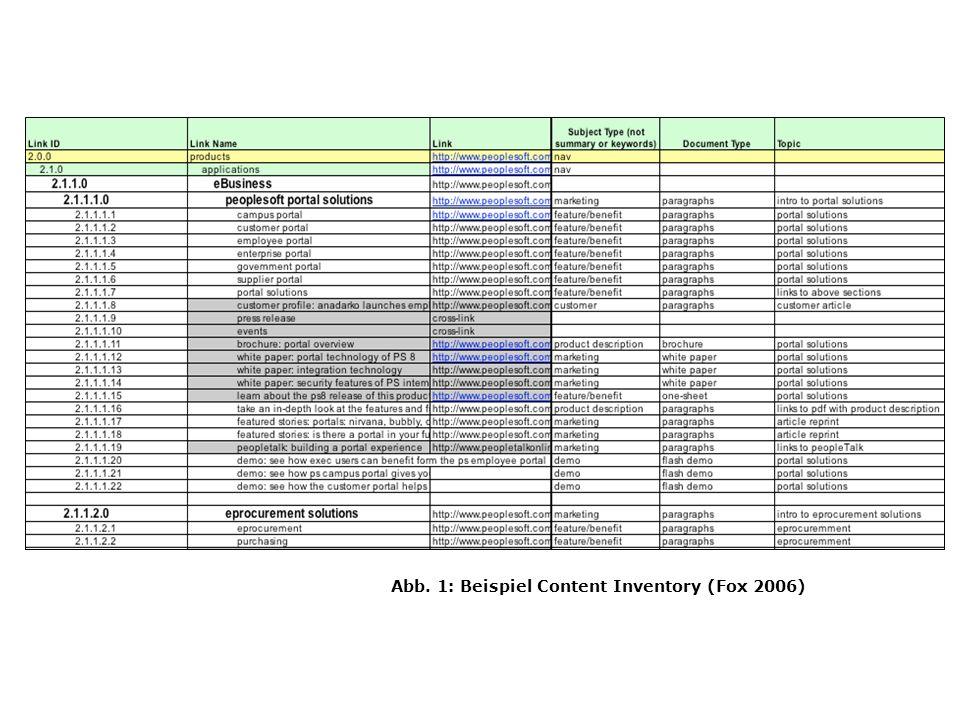 Abb. 1: Beispiel Content Inventory (Fox 2006)