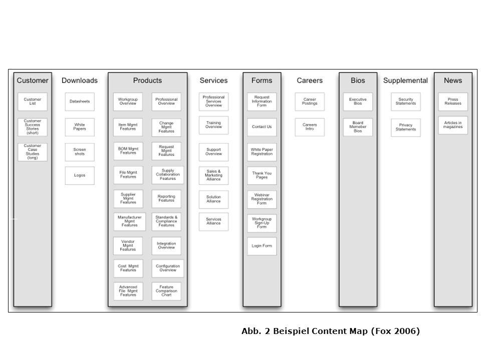 Abb. 2 Beispiel Content Map (Fox 2006)