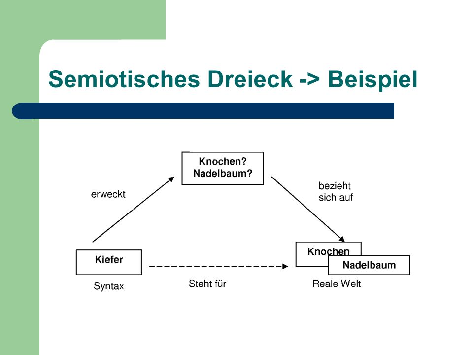 Semiotisches Dreieck -> Beispiel