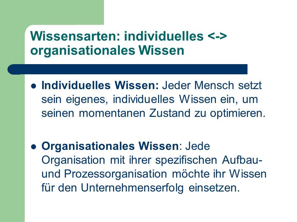 Wissensarten: individuelles <-> organisationales Wissen