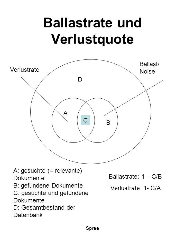 Ballastrate und Verlustquote