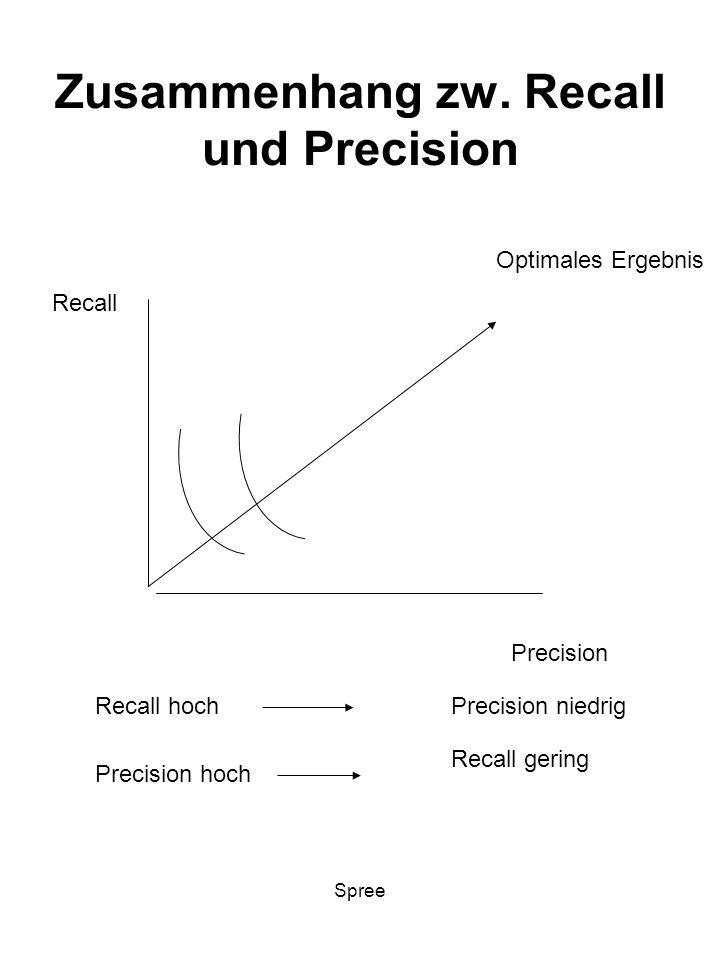 Zusammenhang zw. Recall und Precision