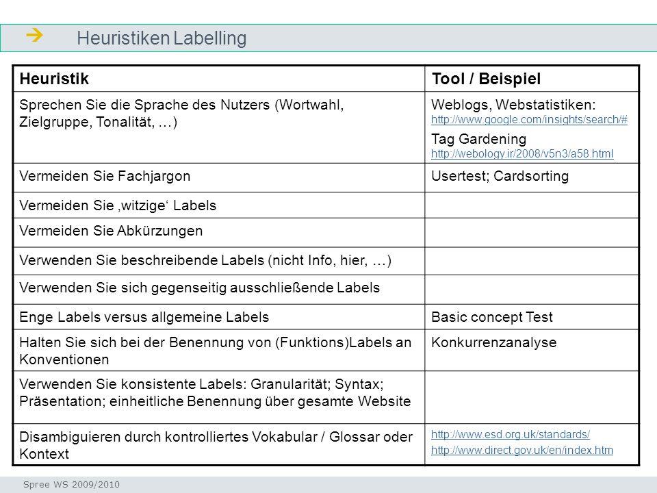  Heuristiken Labelling Heuristik Tool / Beispiel