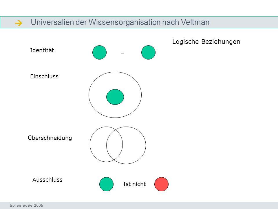  Universalien der Wissensorganisation nach Veltman
