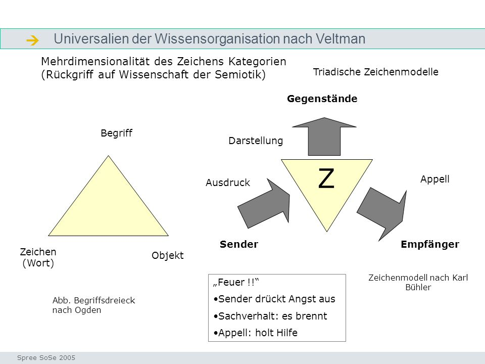 Z  Universalien der Wissensorganisation nach Veltman