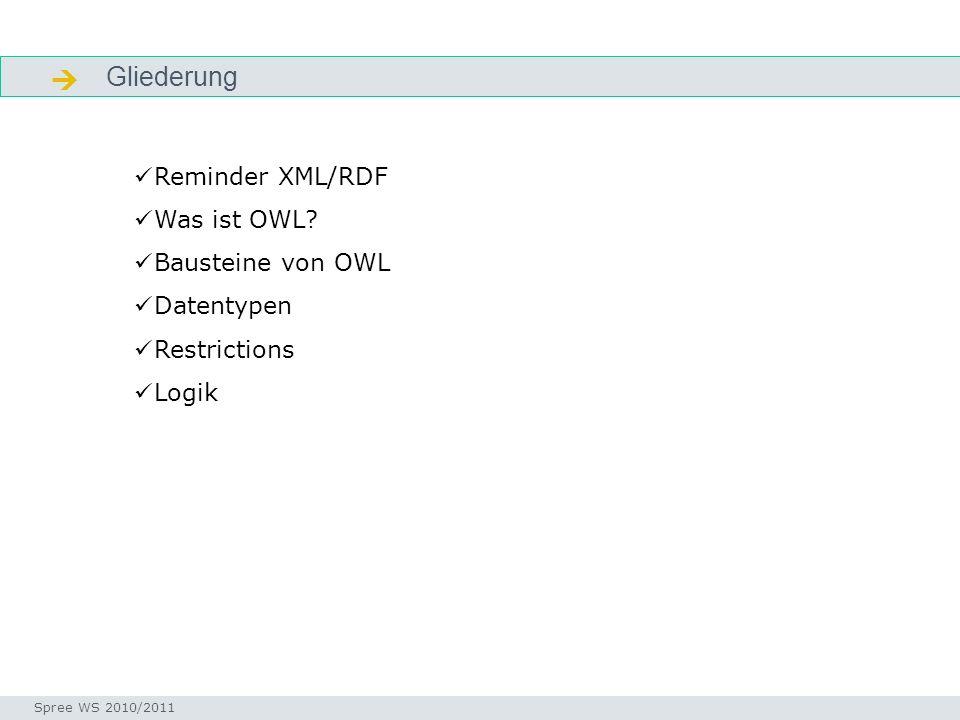  Gliederung Reminder XML/RDF Was ist OWL Bausteine von OWL