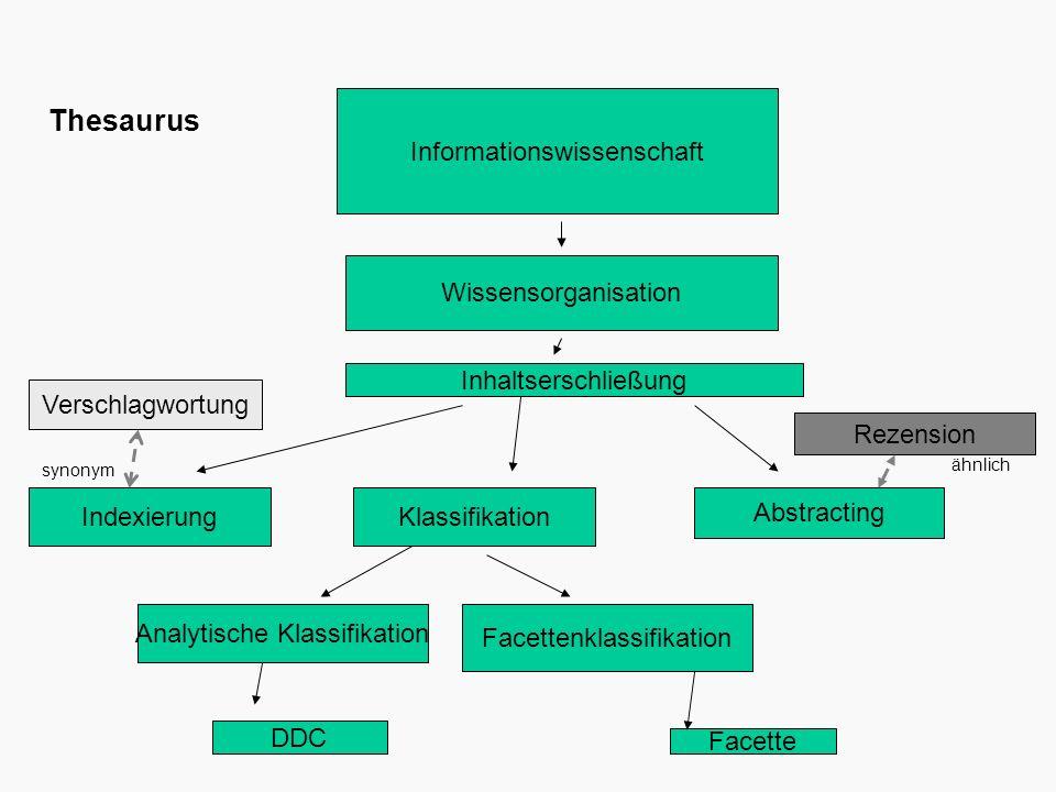 Thesaurus Informationswissenschaft Wissensorganisation
