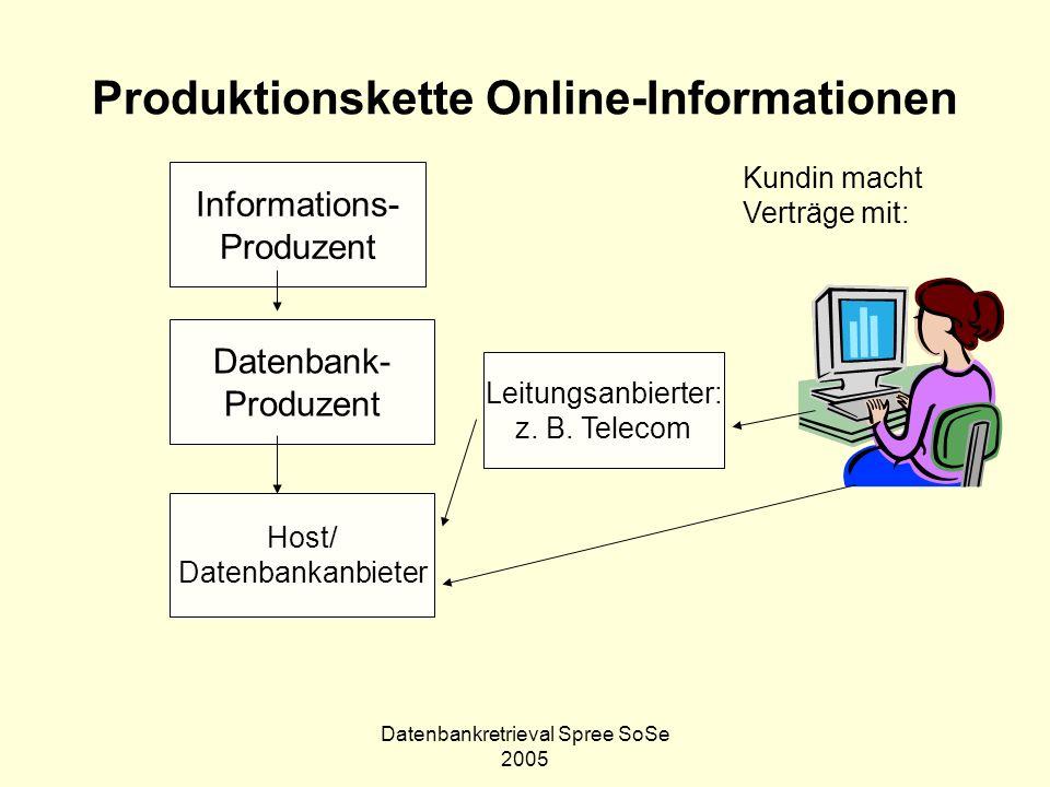 Produktionskette Online-Informationen