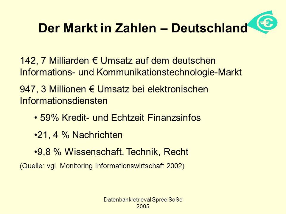 Der Markt in Zahlen – Deutschland