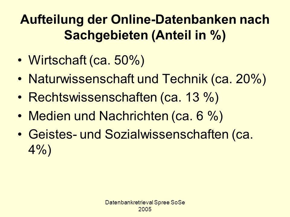 Aufteilung der Online-Datenbanken nach Sachgebieten (Anteil in %)