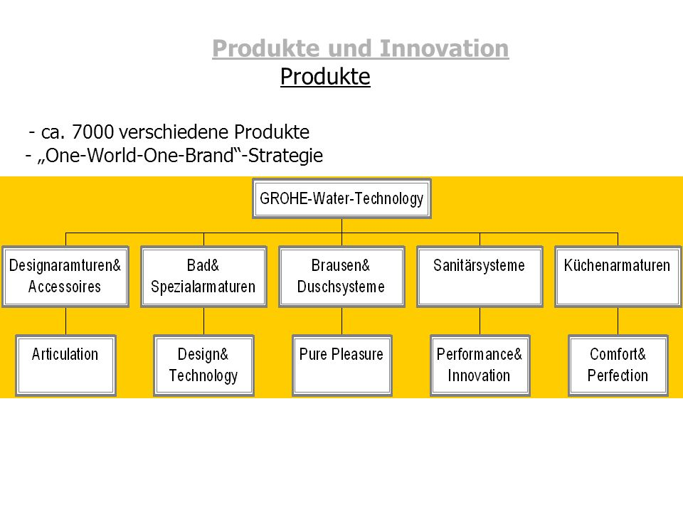 Produkte und Innovation. Produkte - ca