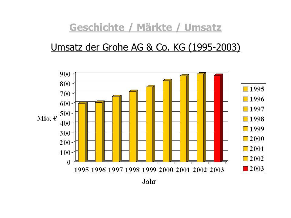 Geschichte / Märkte / Umsatz Umsatz der Grohe AG & Co. KG (1995-2003)