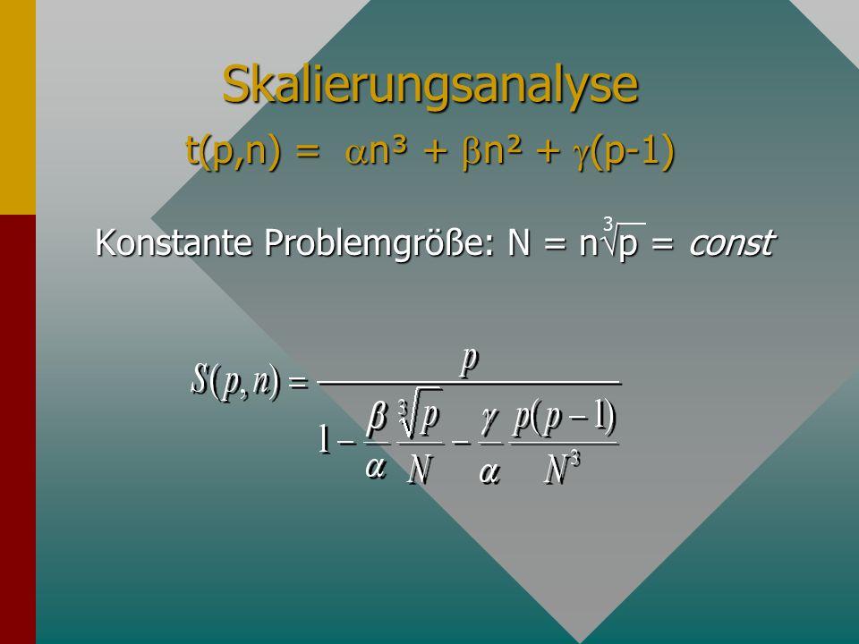 Skalierungsanalyse t(p,n) = n³ + n² + (p-1)