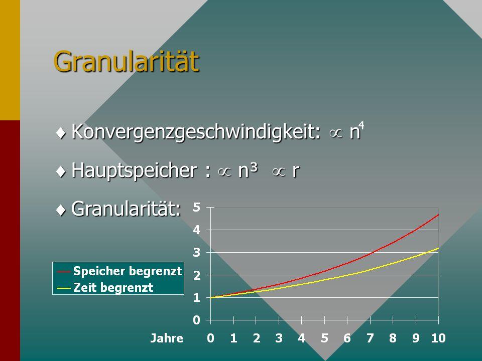 Granularität Konvergenzgeschwindigkeit:  n Hauptspeicher :  n³  r