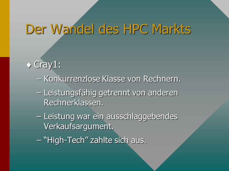 Der Wandel des HPC Markts