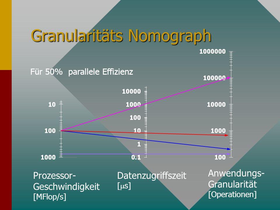 Granularitäts Nomograph