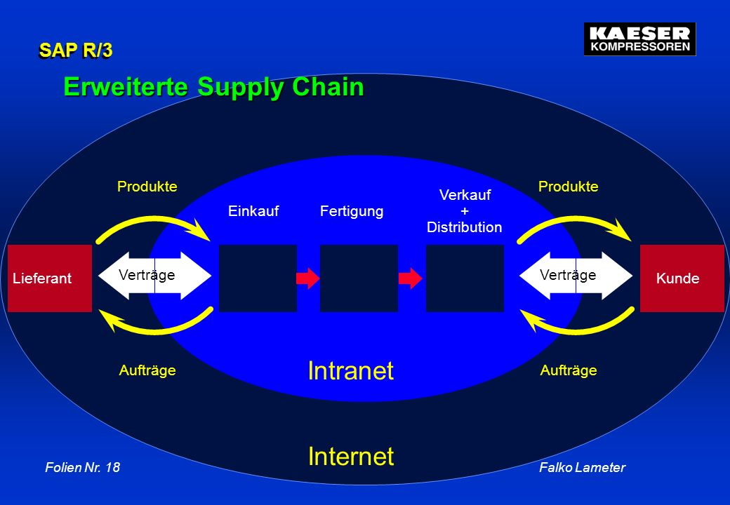 Erweiterte Supply Chain