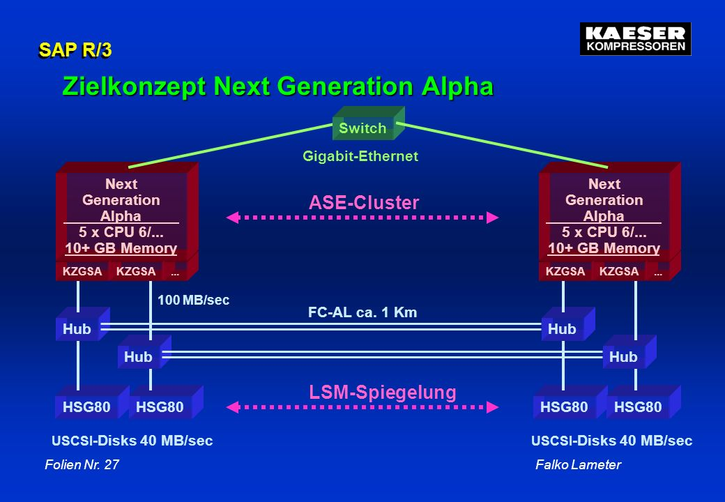 Zielkonzept Next Generation Alpha
