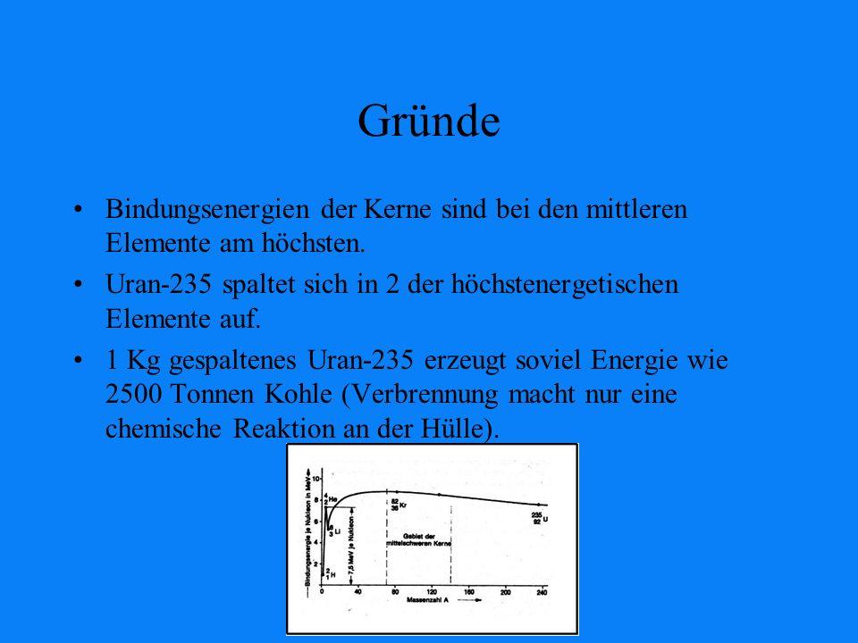 Gründe Bindungsenergien der Kerne sind bei den mittleren Elemente am höchsten. Uran-235 spaltet sich in 2 der höchstenergetischen Elemente auf.