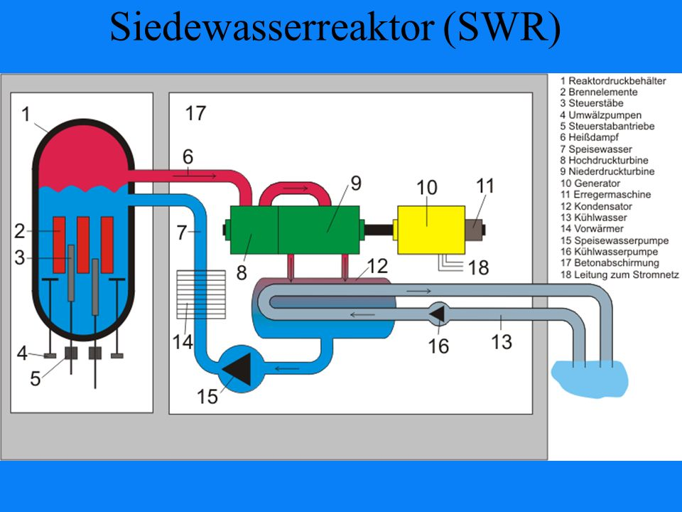 Siedewasserreaktor (SWR)