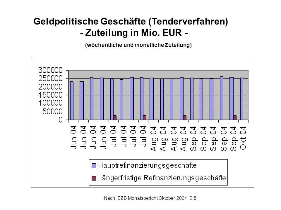 Geldpolitische Geschäfte (Tenderverfahren) - Zuteilung in Mio. EUR -