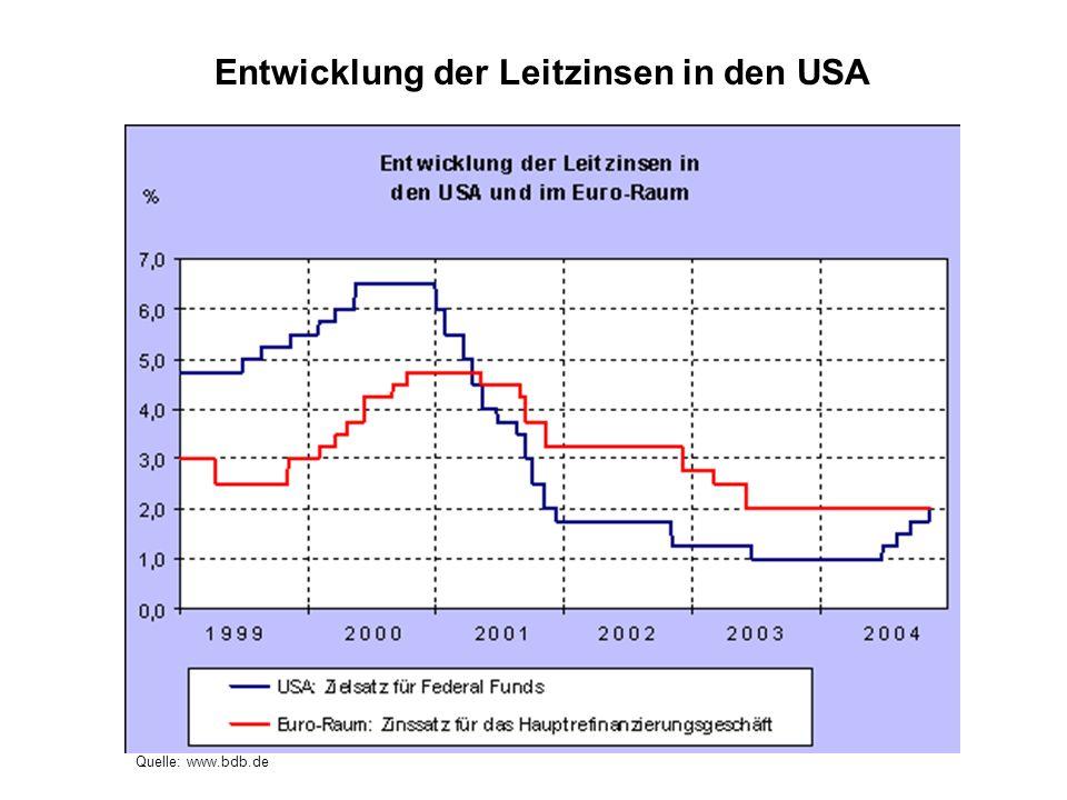 Entwicklung der Leitzinsen in den USA