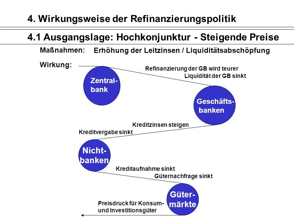 4. Wirkungsweise der Refinanzierungspolitik