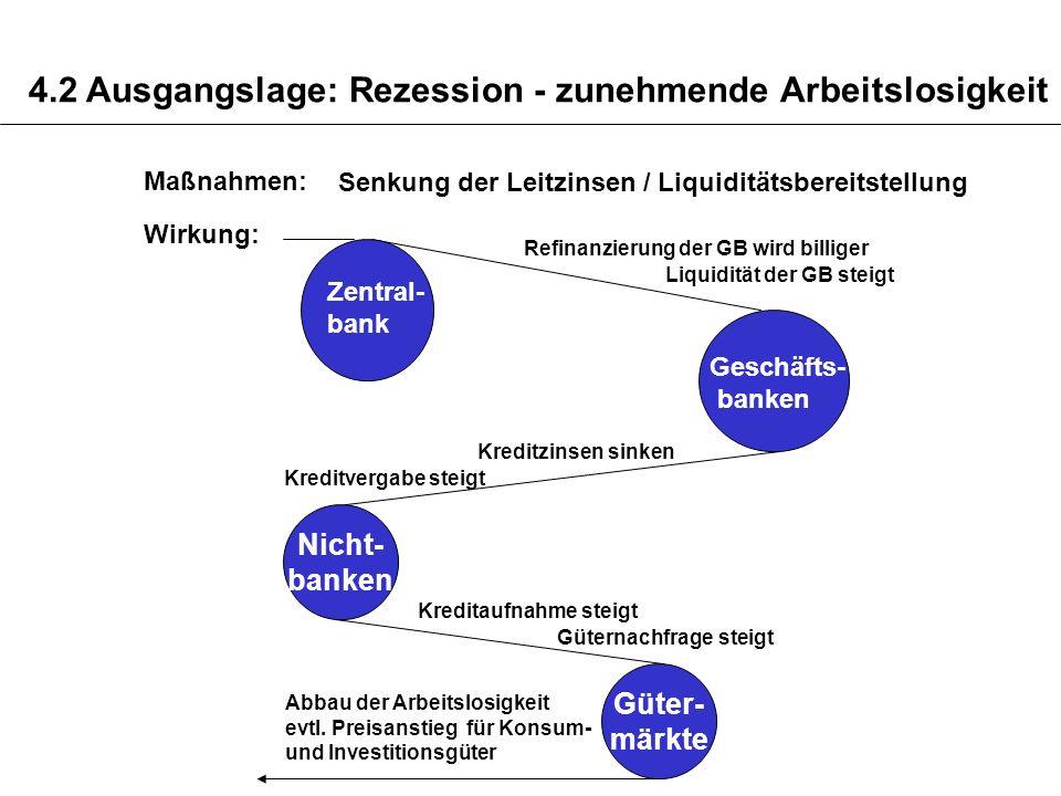 4.2 Ausgangslage: Rezession - zunehmende Arbeitslosigkeit