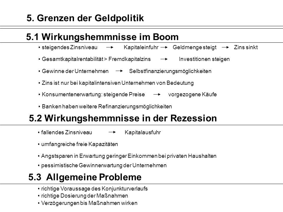 5. Grenzen der Geldpolitik
