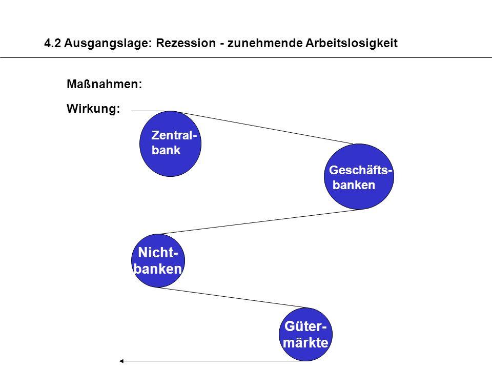 Nicht- banken Güter- märkte