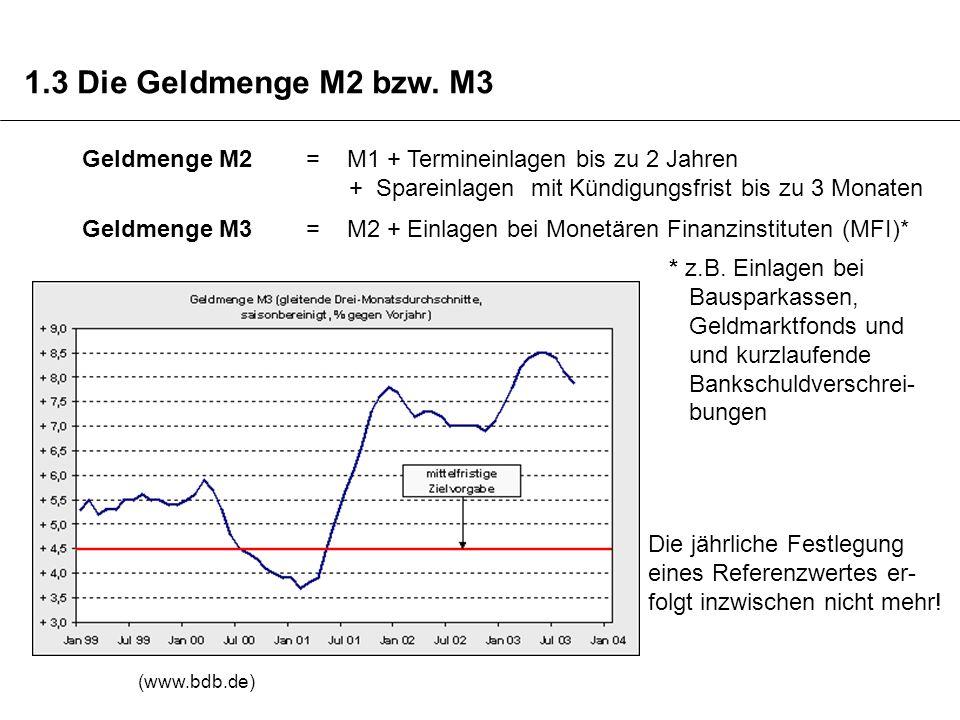1.3 Die Geldmenge M2 bzw. M3 Geldmenge M2 = M1 + Termineinlagen bis zu 2 Jahren. + Spareinlagen mit Kündigungsfrist bis zu 3 Monaten.