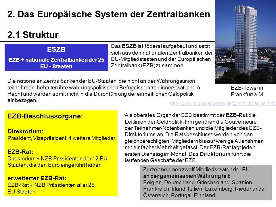 EZB + nationale Zentralbanken der 25 EU - Staaten